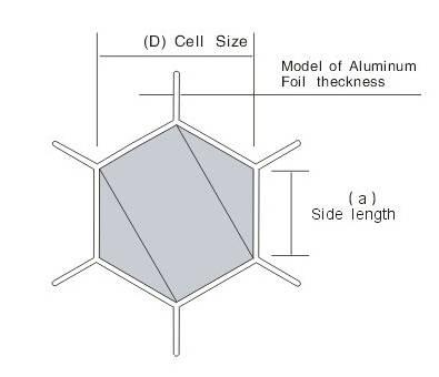 铝蜂窝芯结构图