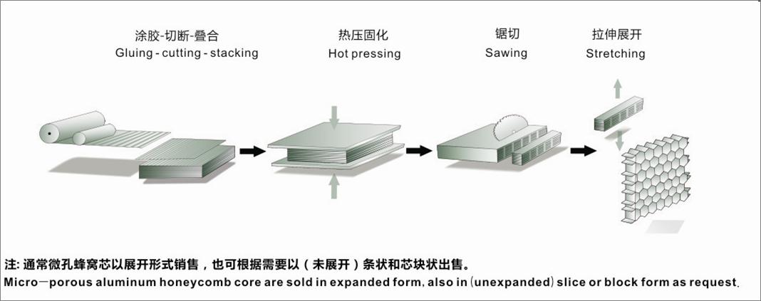 铝蜂窝生产示意图
